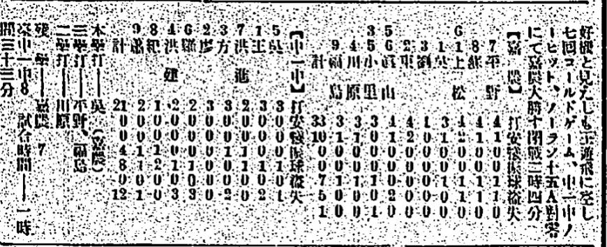 嘉義農林學校在全島野球戰比賽紀錄。圖/截自台灣日日新報 棒球史上的今天/1931年7月19日吳明捷無安打比賽