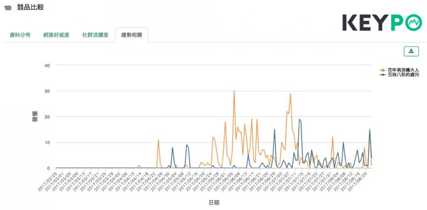 (圖二)《五味八珍的歲月》無論社群還是新聞媒體熱度都落後《花甲男孩轉大人》。 (image source:KEYPO競品比較)