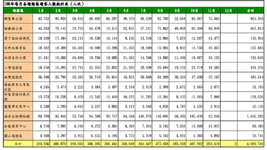 墾丁國家公園公布今年遊客人數統計。翻攝/墾丁國家公園官網