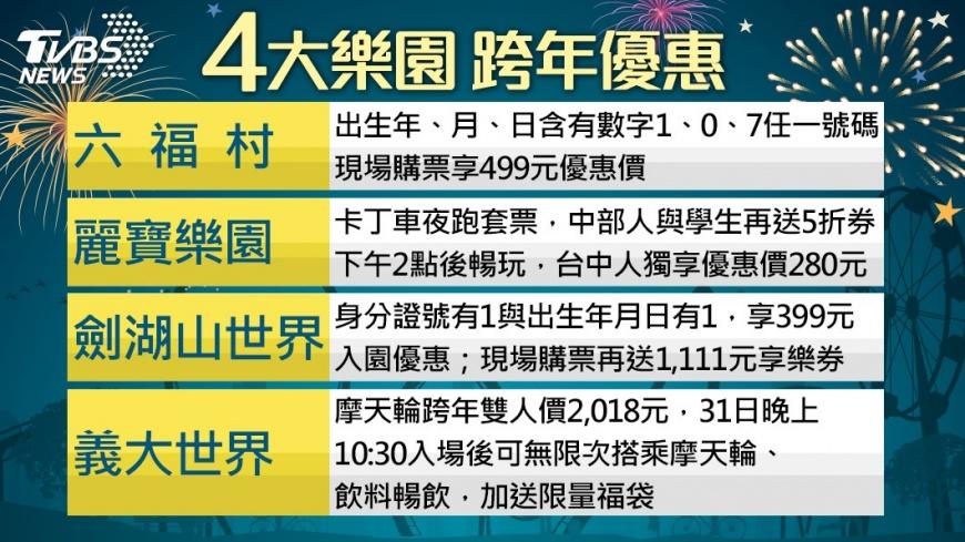 圖/TVBS 懶人包/4大主題樂園 跨年優惠報你知