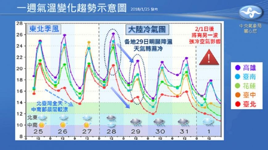氣象局發布未來一週天氣變化圖。圖/中央氣象局 3波冷空氣接力!下週有多冷  這張圖告訴你
