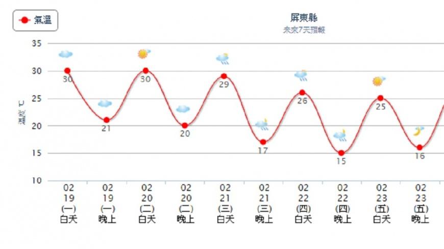 屏東白天最高溫可達30度。圖/中央氣象局