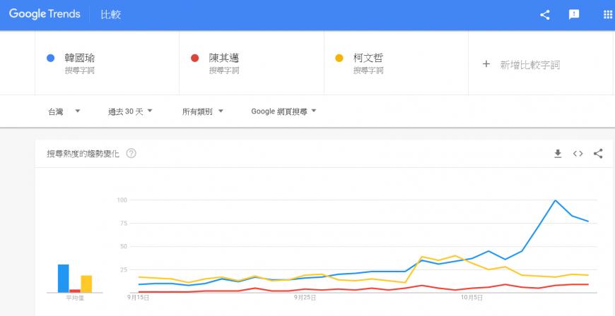 圖/Google Trends