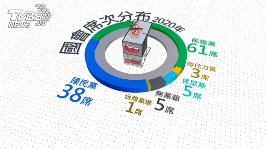 雖然喊出下架吳斯懷,但民進黨的政黨票表現其實並不亮眼。圖/TVBS 【觀點】蔡英文大勝 自由勝利 但民進黨沒贏