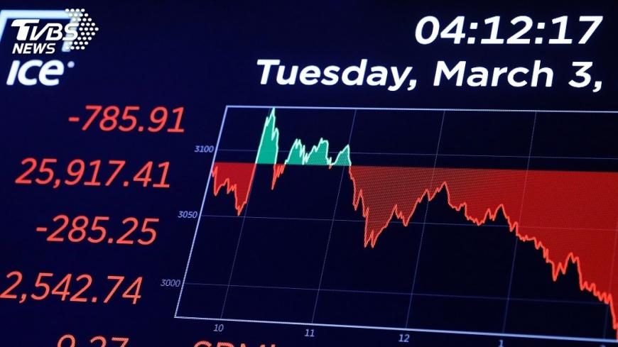 聯準會企圖安撫市場的情緒,但市場還是對美股沒信心,3/3美股暴跌。圖/TVBS 【觀點】為什麼聯準會緊急降息2碼,美股還是大跌?