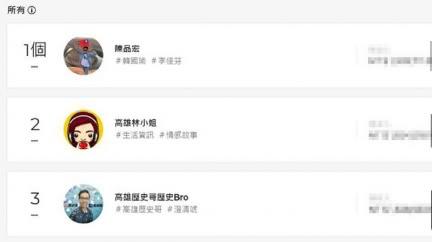 台灣YouTuber抖內排行榜 挺韓大將包「前3名」