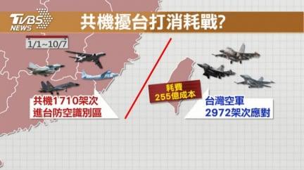 共機擾台打消耗戰!台戰機攔截已燒255億