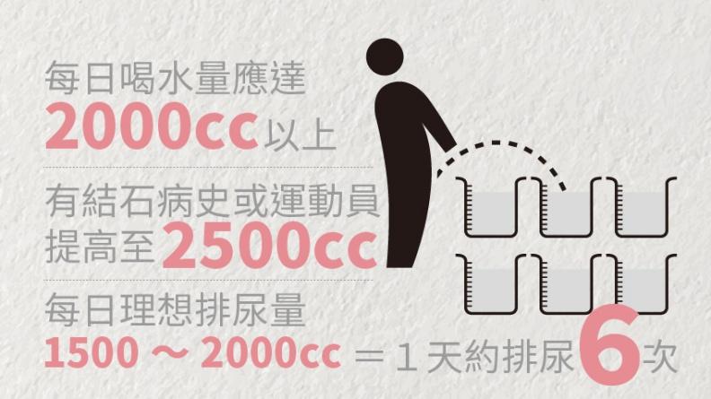尿路結石6年易復發 喝水量、排尿次數都要留意