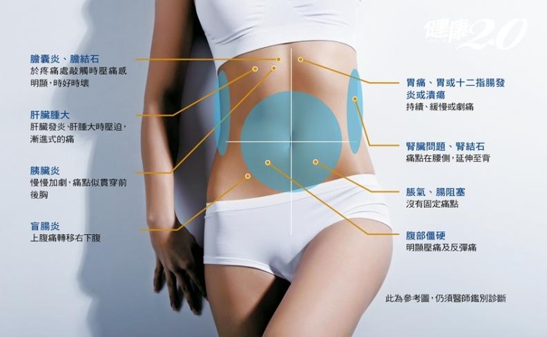 腹痛不一定是胃問題!一張表從腹痛位置找病因