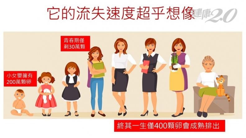 60歲婦還能懷孕生子!新科技讓志玲姐姐也心動?