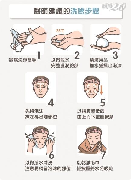 一天洗臉要幾次?清水洗臉可以嗎?醫師公開標準洗臉7步驟
