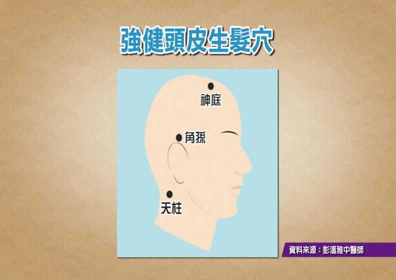 女中醫3大生髮穴!順著按強健頭皮,一次改善頭皮屑、落髮、失眠