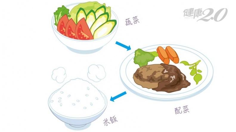 先吃菜還是先吃肉?日博士改變吃飯順序 預防肥胖、動脈硬化