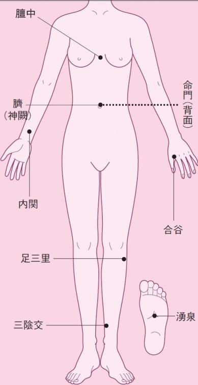 人體8個特有效穴位!1天10分鐘 補氣養生強體質 穴位詳細圖解