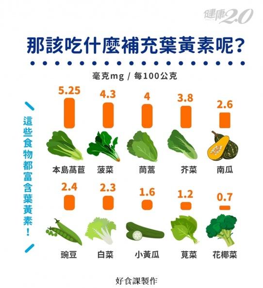 「本島萵苣」葉黃素含量第一名!2技巧增加吸收率