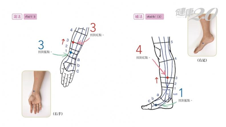 膝蓋全方位除痛!16個按點正確壓 膝蓋疼痛減少7成