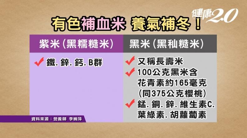 黑米是紫米嗎?「米中藥王」花青素比櫻桃更高 補腎、明目又活血