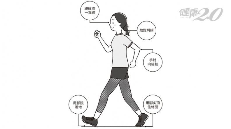 日醫這樣走5百步就有3千步的效果!血管、骨骼、肌肉都能日漸強健 遠離腦中風、失智