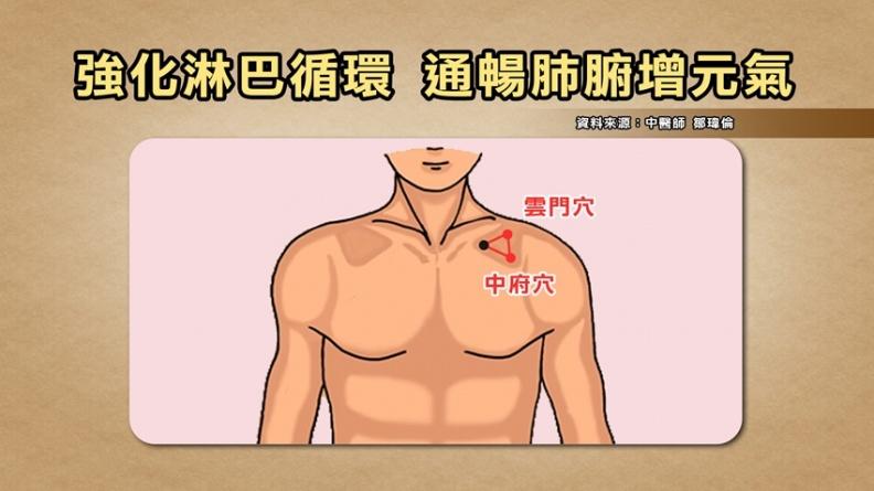 幫肌膚深呼吸!女中醫保養秘技 1招穴位按摩強化淋巴循環