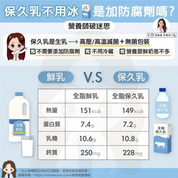 保久乳和鮮奶,誰比較營養?為什麼保久乳不用冰?營養師解惑了