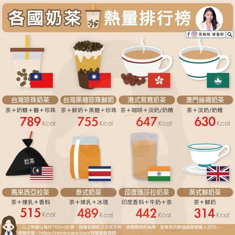 火紅泰奶茶不一定是天然的!營養師公布「各國奶茶熱量排行」 珍奶再為台灣爭光
