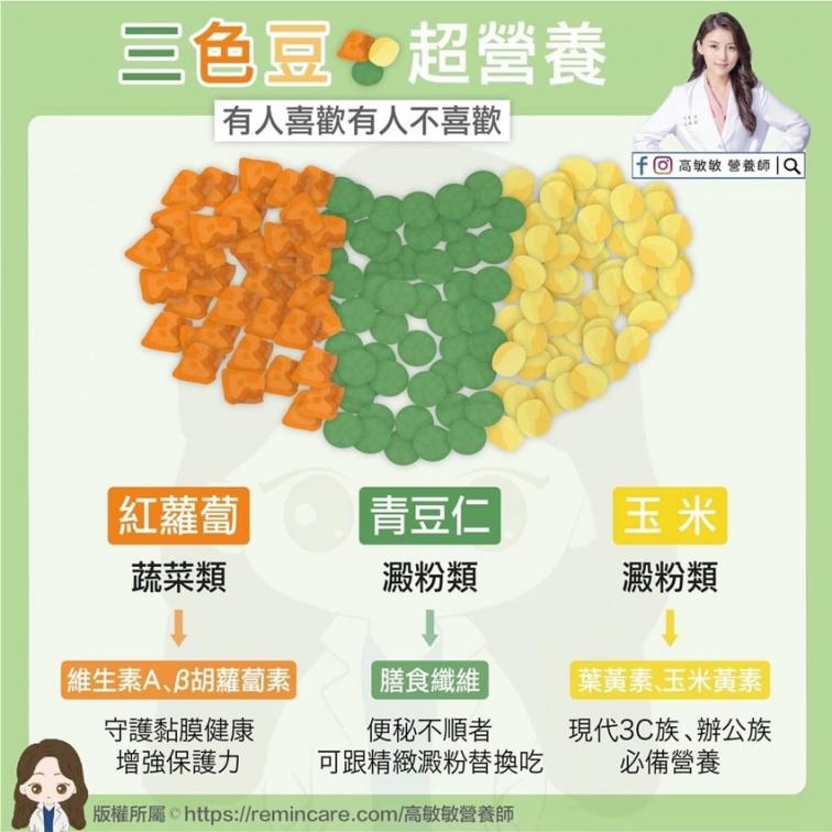 別再討厭「三色豆」!營養師說它超營養 護眼又解便祕 但這樣吃容易胖
