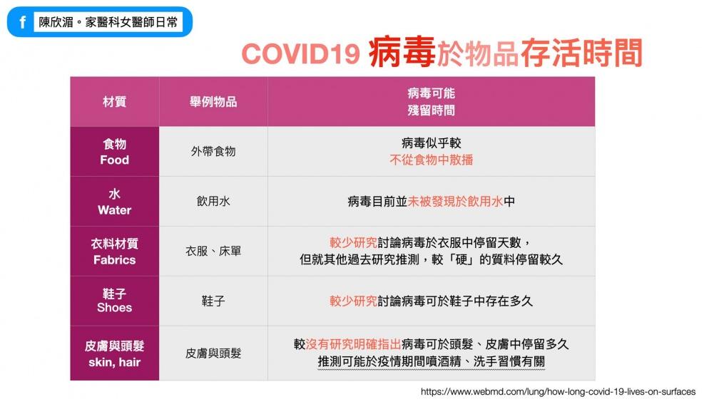 原來新冠病毒喜歡停留在「這裡」!醫師1張圖表教你遠離COVID-19 叫外送多一步驟較安心