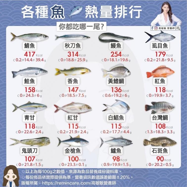 吃魚會變聰明?營養師揭4個好處,但這裡先去除 可避免重金屬
