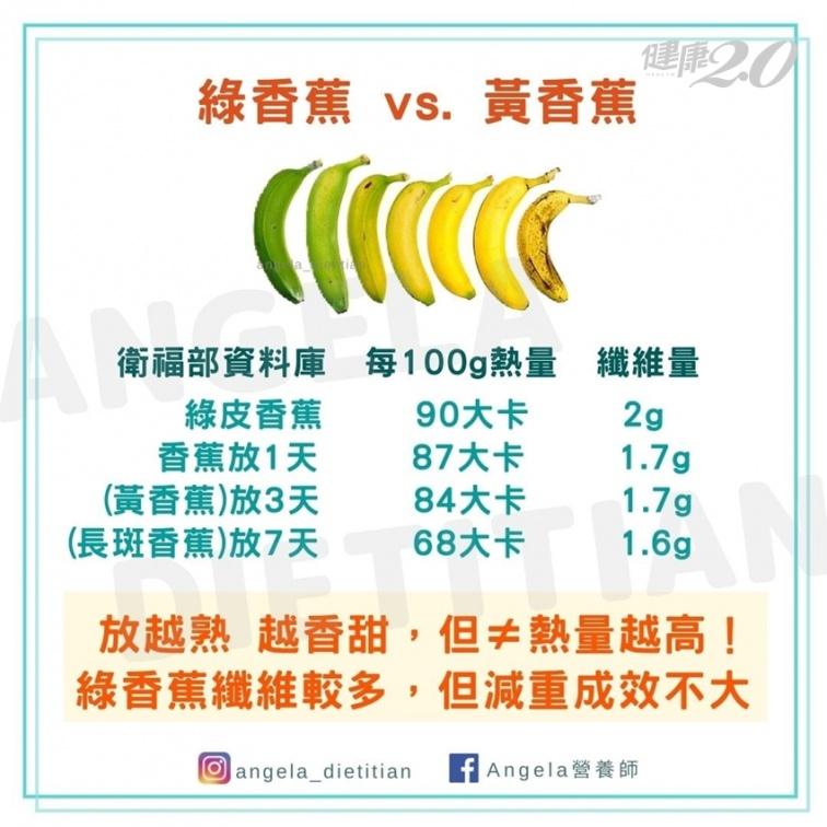 香蕉愈黃不代表熱量愈高!減肥時香蕉1次可以吃多少?香蕉可以當早餐?