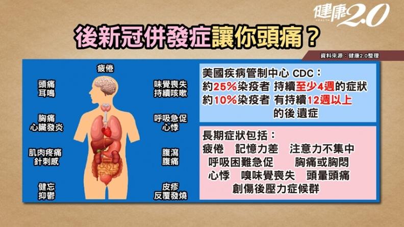 感染Delta病毒小心「新冠頭痛」!醫提醒:出現這種頭痛要警覺