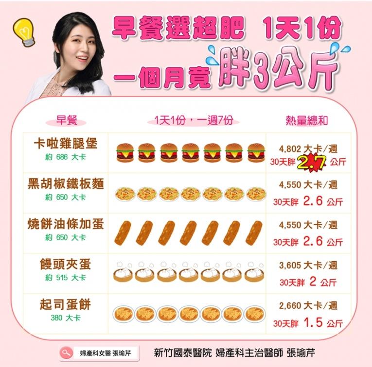 早餐吃錯,1個月胖3公斤!中西式「早餐紅綠燈」,第一種超肥