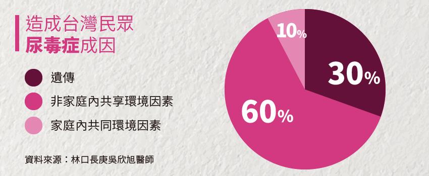 一人洗腎全家留心! 家人未來洗腎風險為常人2.5倍