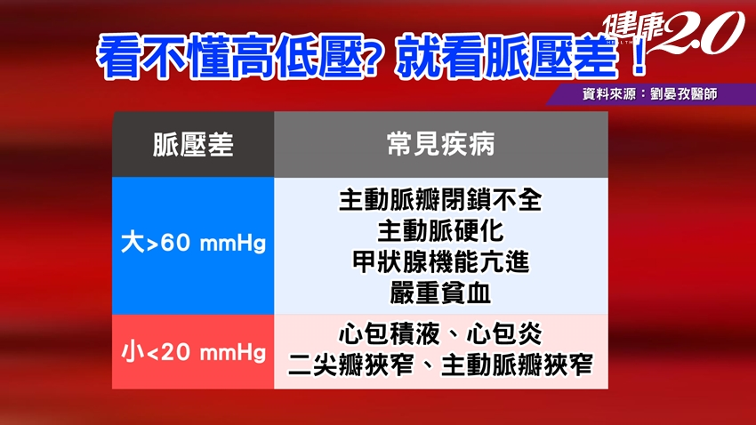 血壓值多少才正常?高血壓特效飲食,8周有效降血壓