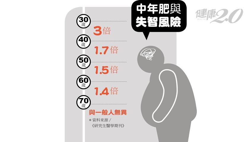 肥胖者失智風險高3倍 「這個歲數」才發福最危險