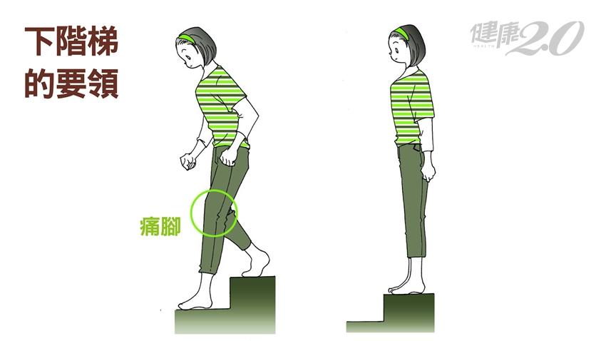 別讓膝關節惡化!減輕膝蓋負擔上下樓梯哪隻腳先跨?|健康2.0