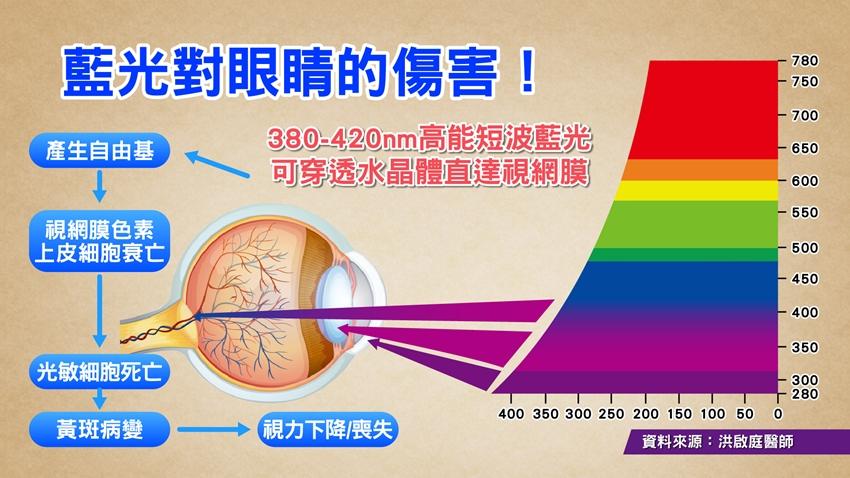 藍光究竟多可怕?殺死感光細胞無法再生,0到99歲都受害!
