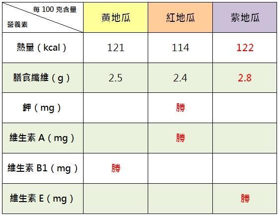 蔬果同種不同色 營養價值差很大