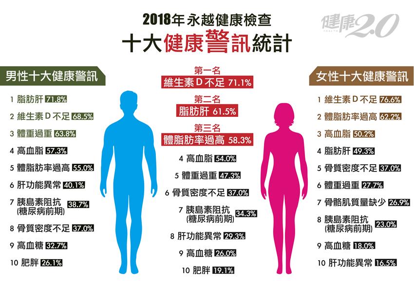 健檢紅字第一名竟是它!女性最怕骨鬆、男性要保肝降三高