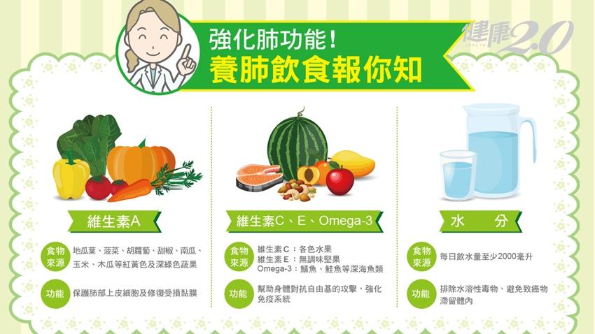 肺腺癌最愛找女性 多吃這些食物強化肺功能