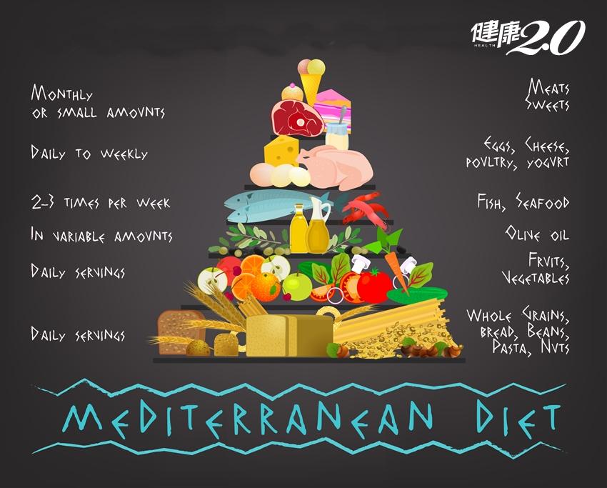 抗癌、防失智、護心血管 「地中海飲食」該怎麼吃?