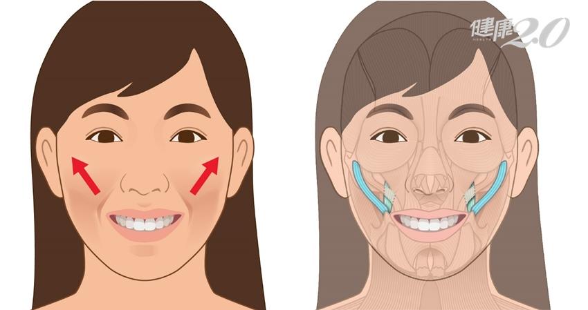 不敢相信,微笑竟能改善鼻塞、呼吸道過敏!還有3招快學起來