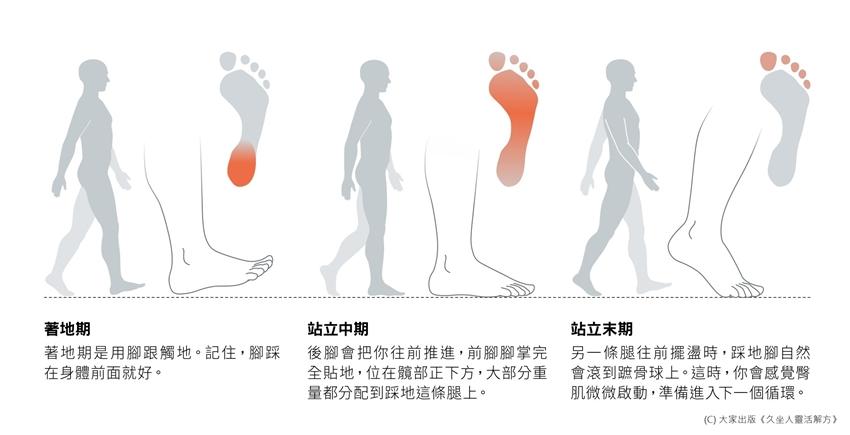 走路姿勢對了嗎?重心從腳跟滾到腳趾 專家教你練「跌倒」