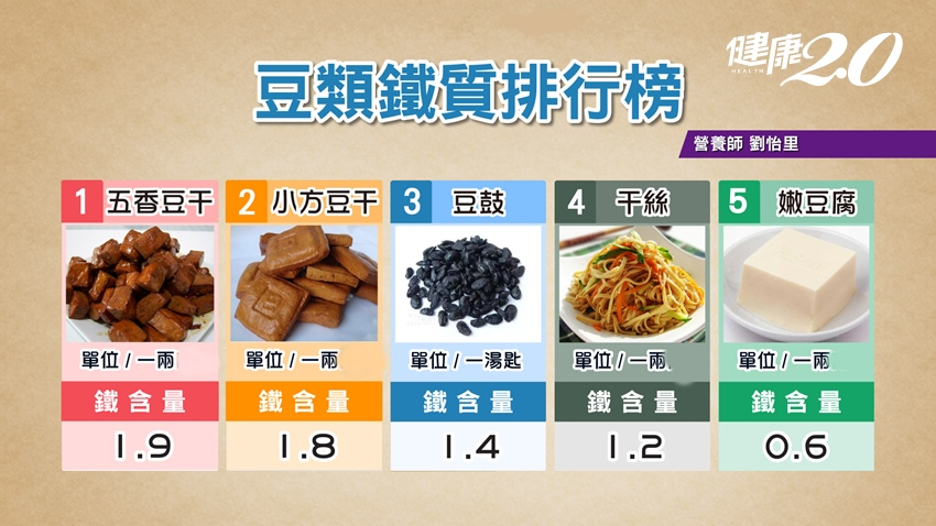 不只貧血!缺鐵還會心悸、走路喘、易累 「喝這杯」大補鐵,重養生的人必吃5食物