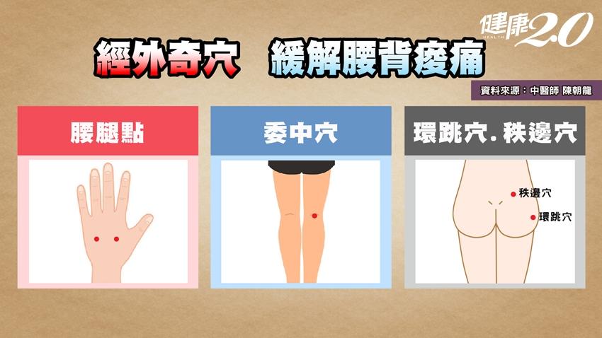 一按見效!人體4個腰痛奇穴 尤其這2點最好用