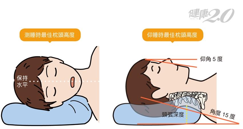 睡覺不愛用枕頭?8種睡覺習慣,可能是頸椎病徵兆!