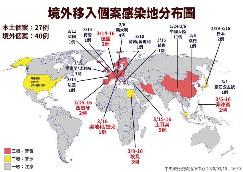新冠肺炎日增8例!陳時中呼籲「非必要勿出國」 歐亞非42國列第三級警示