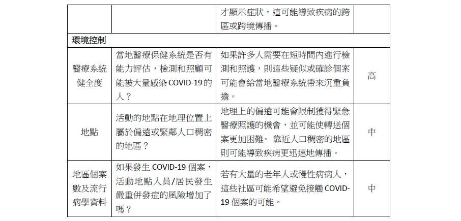 指揮中心呼籲停辦「逾100人室內活動」 一張表看出病毒傳染風險高低