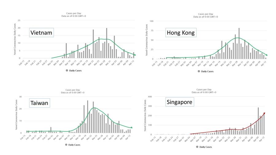 台灣有理由樂觀,但不能鬆懈!台大醫分析:下一波重災區是「這裡」