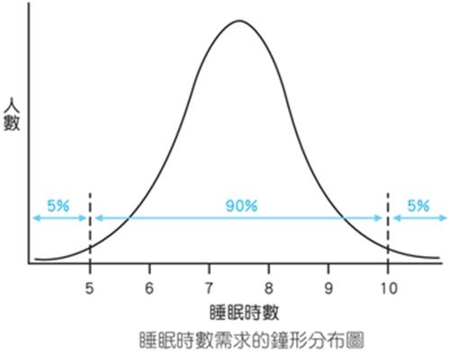 睡多睡少都會提高死亡率!要睡幾小時才正常?睡眠名醫解答