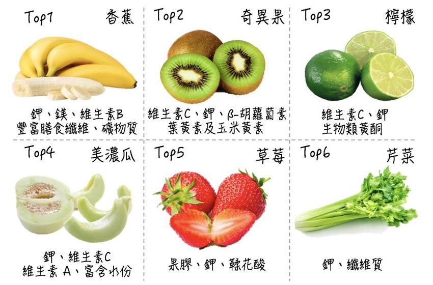 營養師公開6大「消水腫食物」瘦小腹、降血壓,腎病患者小心吃